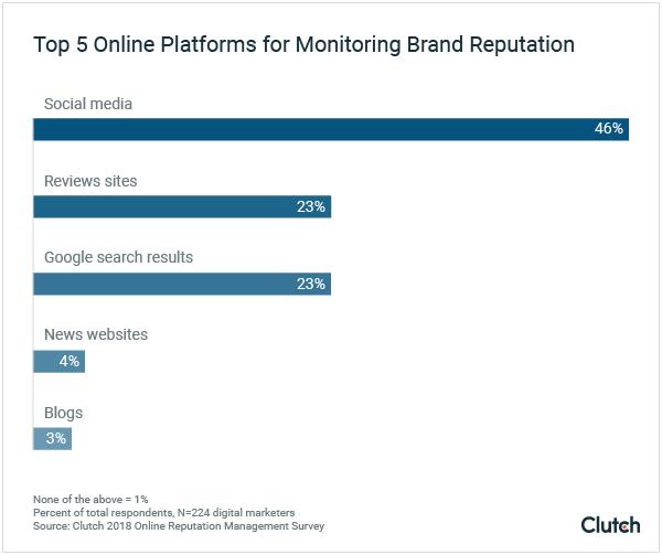 studio reputazione del brand online